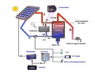 Panel solar hibrido para acs y electricidad - Mejor sistema para calentar una habitacion ...