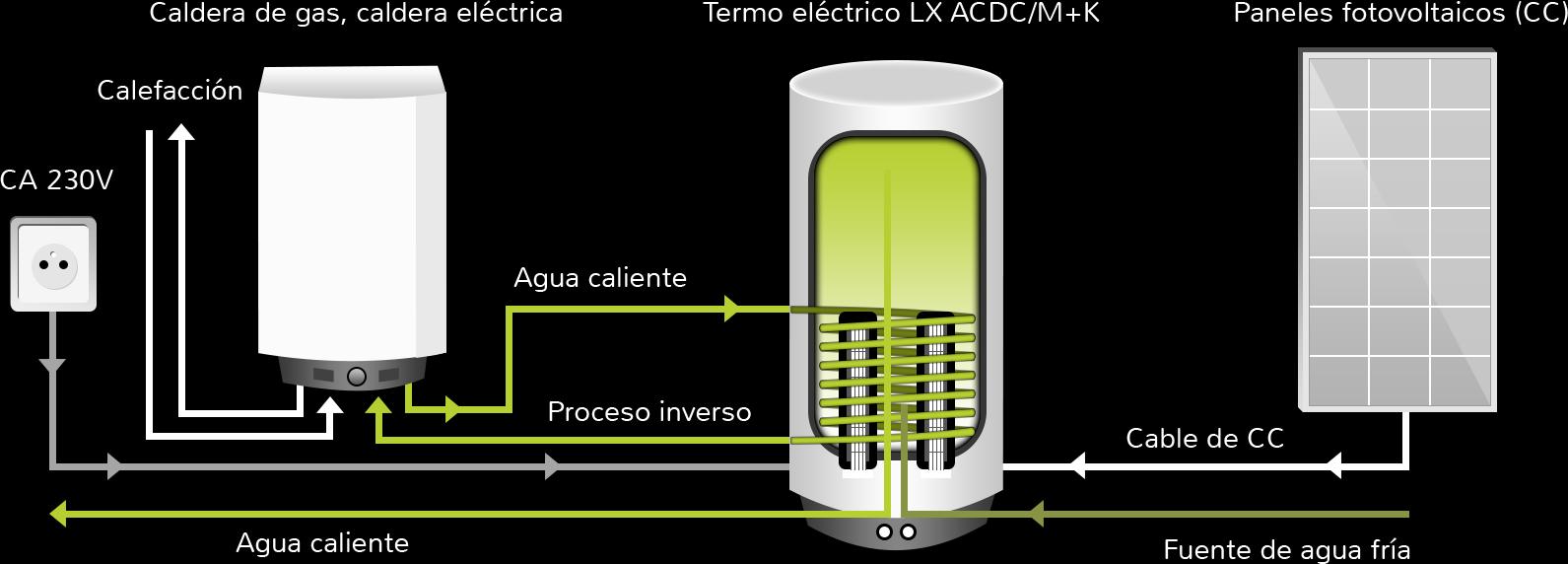Termo solar h brido todo en energ a solar - Placas electricas calefaccion ...