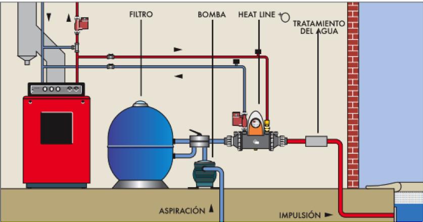 Calentamiento de piscina con biomasa climatizacion de for Caldera para alberca
