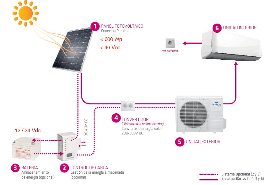 Aire Acondicionado Solar Con 3 Paneles Todo En Energ 237 A Solar